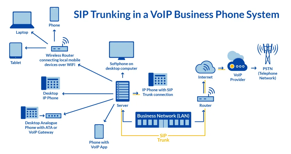 What is SIP Trunking